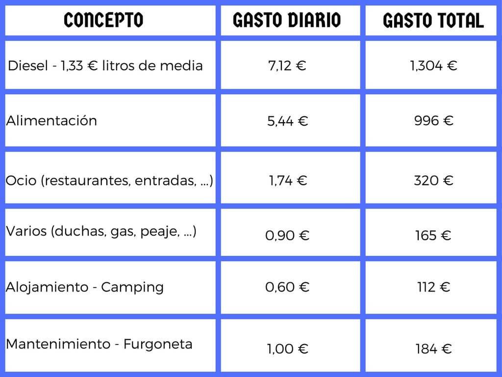 Presupuesto viajero europa en furgoneta