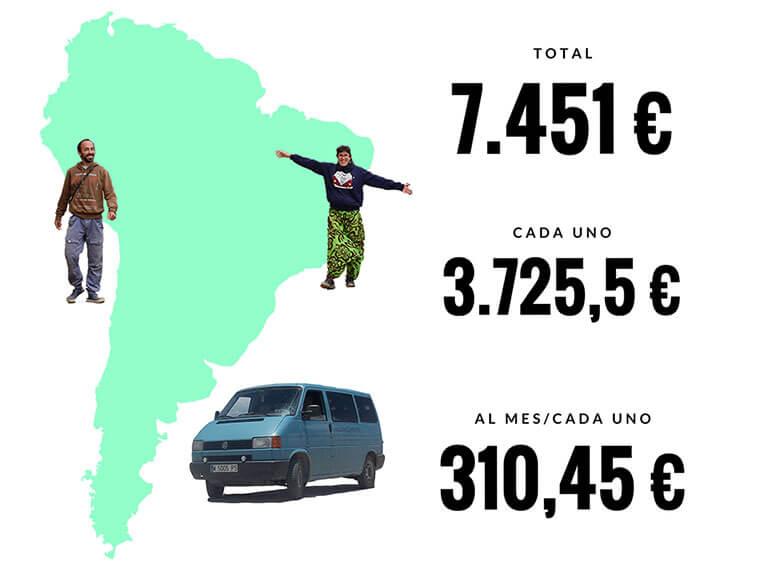 Presupuesto Sudamérica en furgoneta